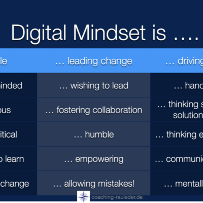 Why is your Digital Mindset so crucial?