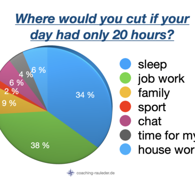 What if your day only had 20 hours … ?!