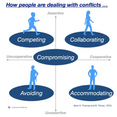 Wie gehen wir mit Konflikten um?
