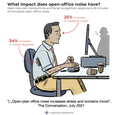 Open-plan office or home office: What stresses us more?