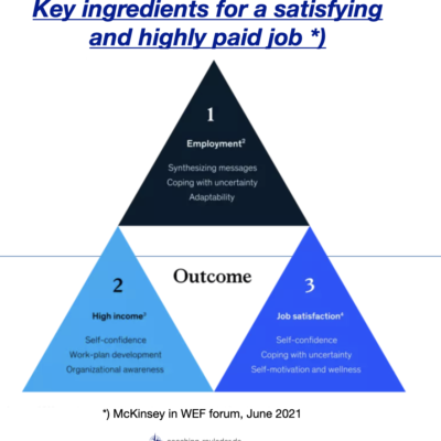 What are the key ingredients for a satisfying and highly paid job?